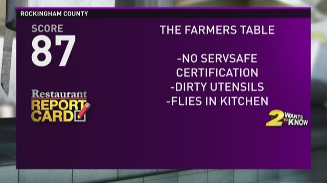 Here are the trouble spots across the Triad in this week's 2 Wants to Know's Restaurant Report Card.
