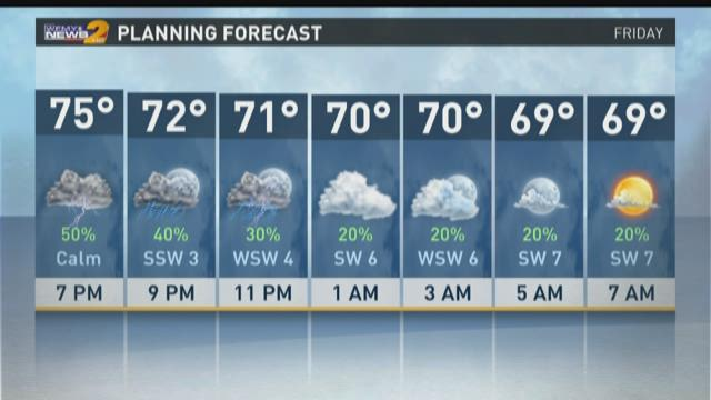 Triad Fourth Forecast